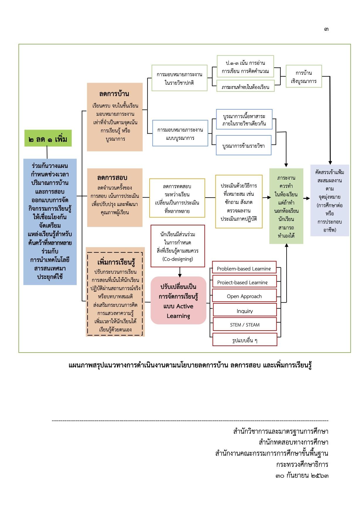 แนวทางการดำเนินงานตามนโยบาย ลดการบ้าน ลดการสอบ และเพิ่มการเรียนรู้ a3