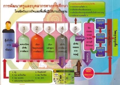 เด็กไทยอนาคตสดใส พัฒนาครูด้วย TEPE ONLINE