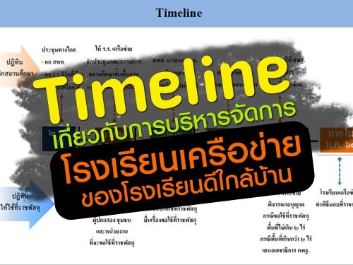 Timeline เกี่ยวกับการบริหารจัดการโรงเรียนเครือข่าย ของโรงเรียนดีใกล้บ้าน