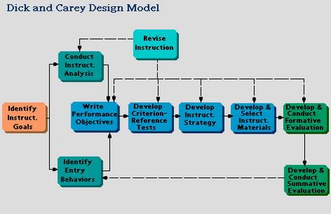 ระบบการสอนของดิคและคาเรย์ (Dick and Carey)