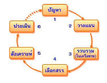 วัฎจักรการใช้อินเทอร์เน็ตเพื่อการวิจัย (Internet research cycle)