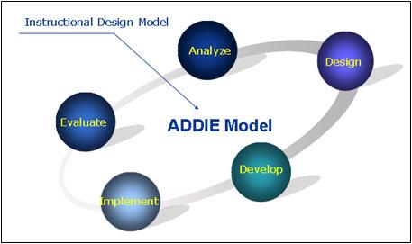 หลักการออกแบบของ ADDIE model