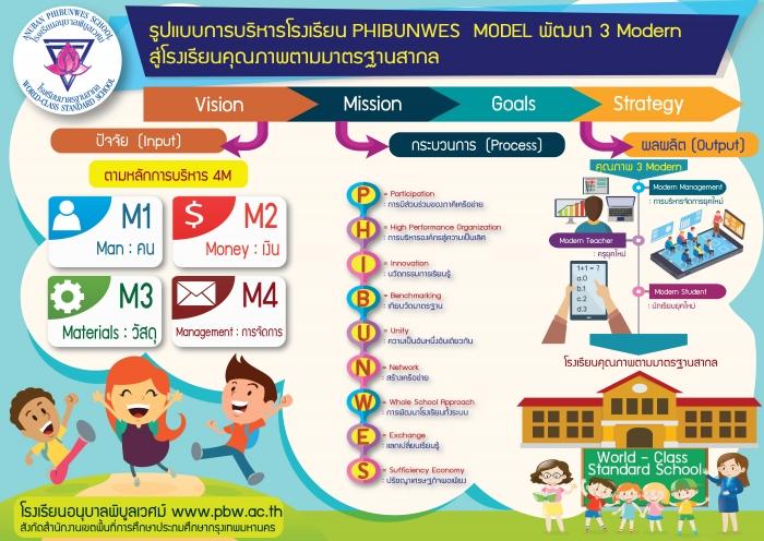 รูปแบบการบริหารโรงเรียน PHIBUNWES MODEL พัฒนา 3 Modern สู่โรงเรียนคุณภาพตามมาตรฐานสากล โดย ดร.พีรานุช  ไชยพิเดช