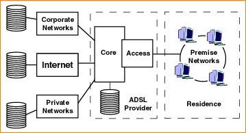 การประยุกต์ใช้ ADSL