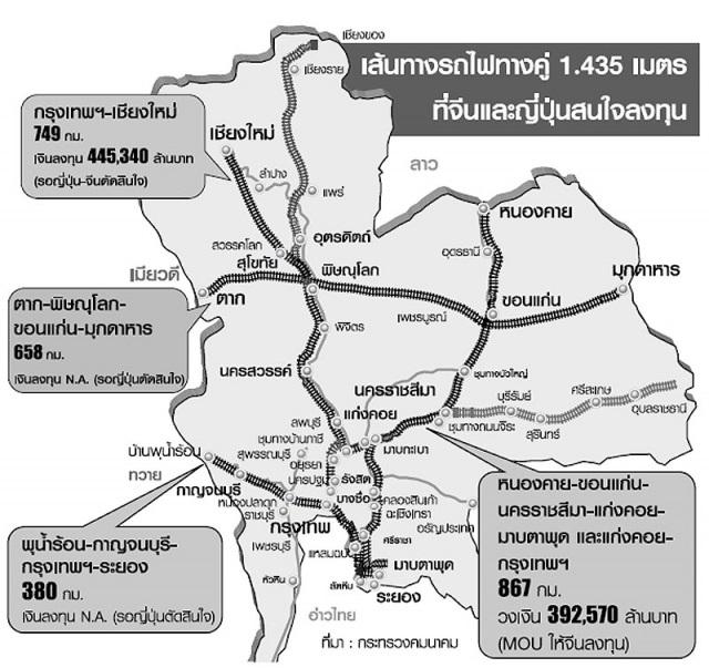กางแผนที่สร้างทางรถไฟไทย จีน-ญี่ปุ่นลงทุน