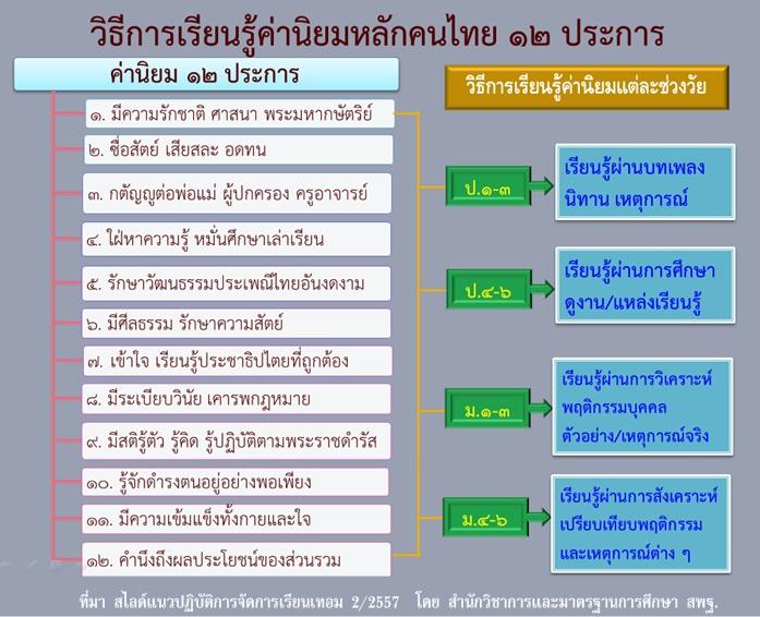 วิธีการเรียนรู้ค่านิยมหลักคนไทย 12 ประการ