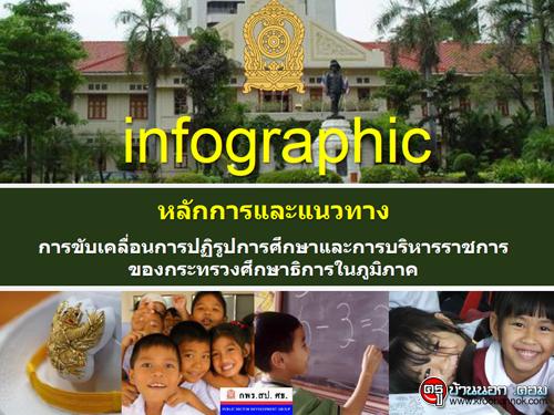 infographic หลักการและแนวทางการขับเคลื่อนการปฏิรูปการศึกษาและการบริหารราชการของกระทรวงศึกษาธิการในภูมิภาค