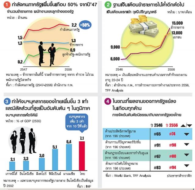 ข้อเท็จจริง 10 ปีระบบข้าราชการไทย