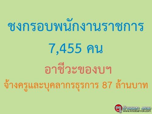อาชีวะของบจ้างครูและบุคลากรธุรการ 87 ล้านบาท ขอกรอบพนักงานราชการ 7,455 คน
