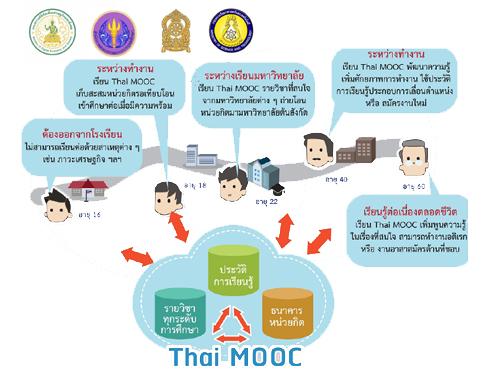 สกอ.เปิดตัวโครงการ Thai MOOC นำอาจารย์จาก 40 สถาบันเข้าร่วมผลิตกว่า 140 รายวิชา เปิดให้บุคคลทั่วไปได้เข้าเรียนฟรี