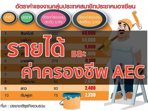 รายได้ และ ค่าครองชีพ AEC