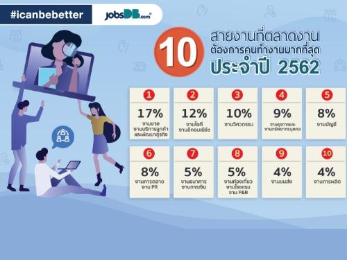 จ๊อบส์ ดีบี เผย 10 อันดับสายงานที่มีเงินเดือนมากสุด อีคอมเมิร์ซมาแรง ติด Top 5 เงินเดือนสูงทุกระดับงาน