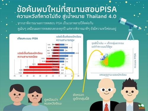 """ถอดรหัสผล """"PISA 2015"""" พบเด็ก """"ด้อยโอกาส-ยากจนไทย"""" มีคะแนนสูงระดับโลก"""