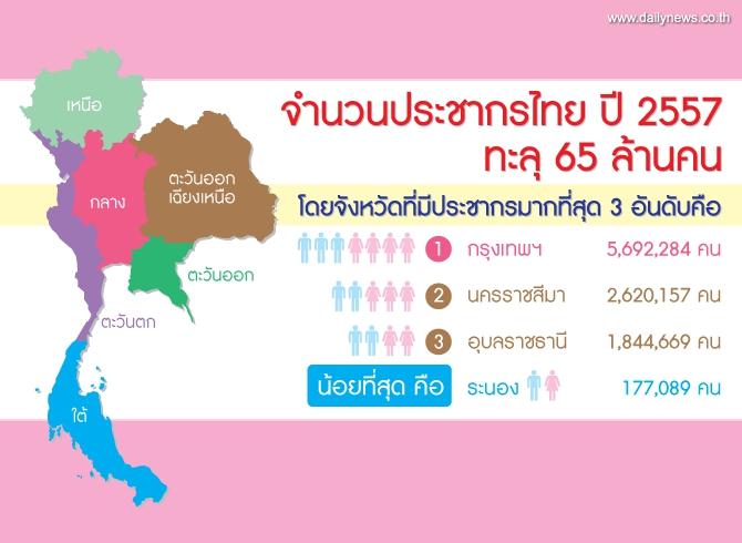 ประเทศไทยมีประชาการเกิน 65 ล้านคนแล้ว จังหวัดท่านมีประชากรเท่าไหร่ อยากรู้ คลิกเลย