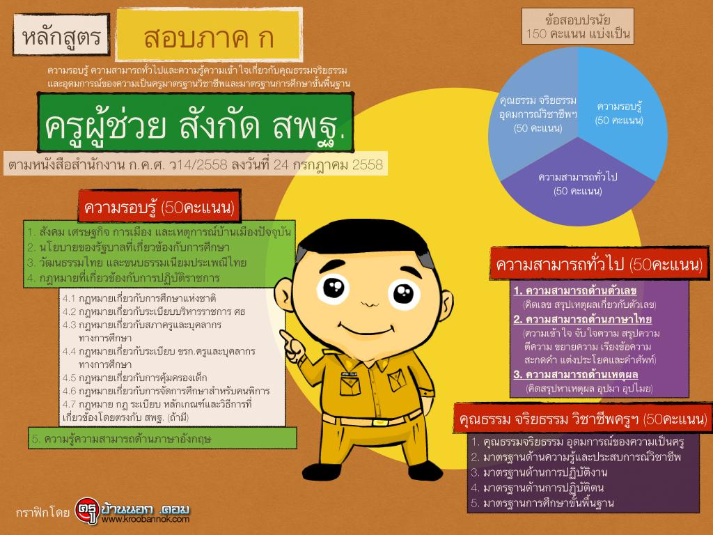 หลักสูตรการสอบภาค ก ครูผู้ช่วย สพฐ. ตามหนังสือ ว14/2558