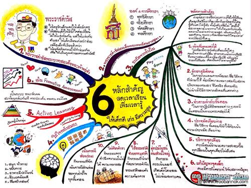 6 หลักสำคัญ ลดเวลาเรียน เพิ่มเวลารู้ ให้เด็กดี เก่ง มีความสุข
